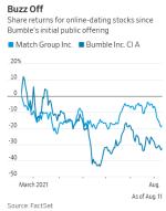 Match Group vs Bumble stocks