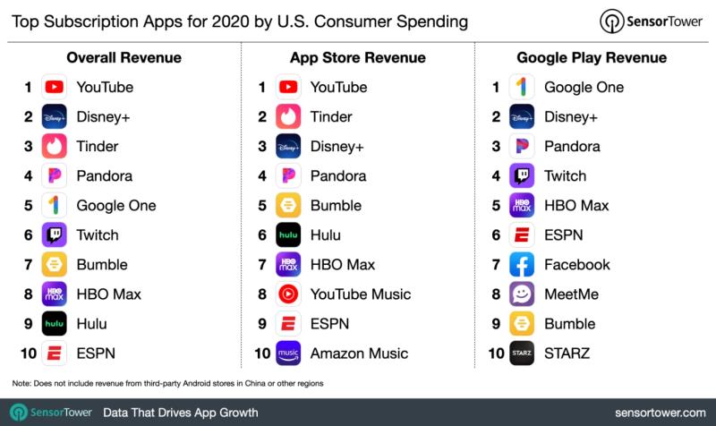 Screenshot_2021-02-13 top-grossing-subscription-apps-us-2020 png (WEBP obrázek  1536 × 915 bodů) - Měřítko (60 %)