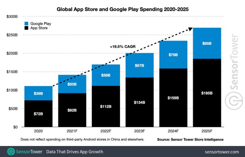 Global app spending