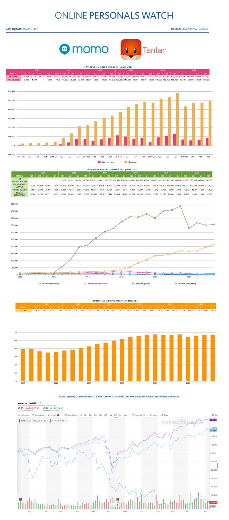 Financial Results Momo Q4 2020