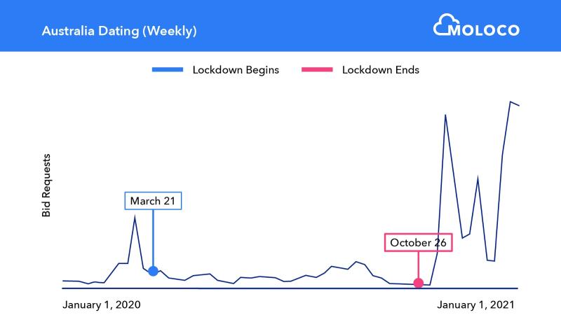 Moloco-Charts-Lockdowns-dating